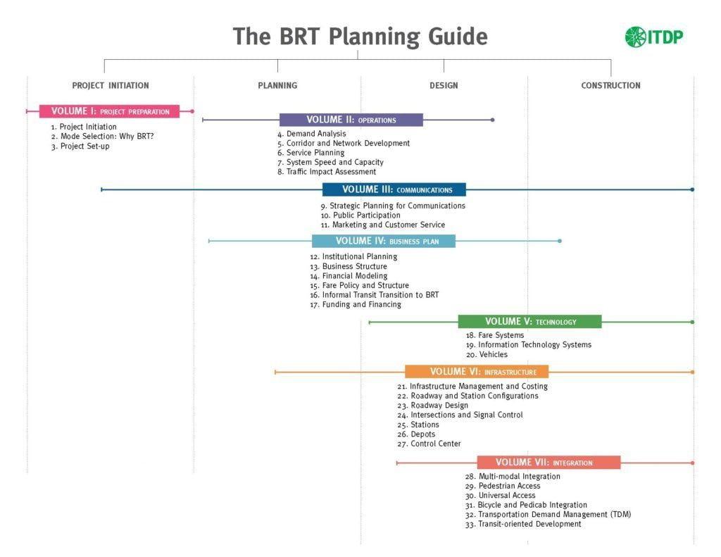 راهنمای جامع برنامهریزی و طراحی سامانه اتوبوسرانی تندرو