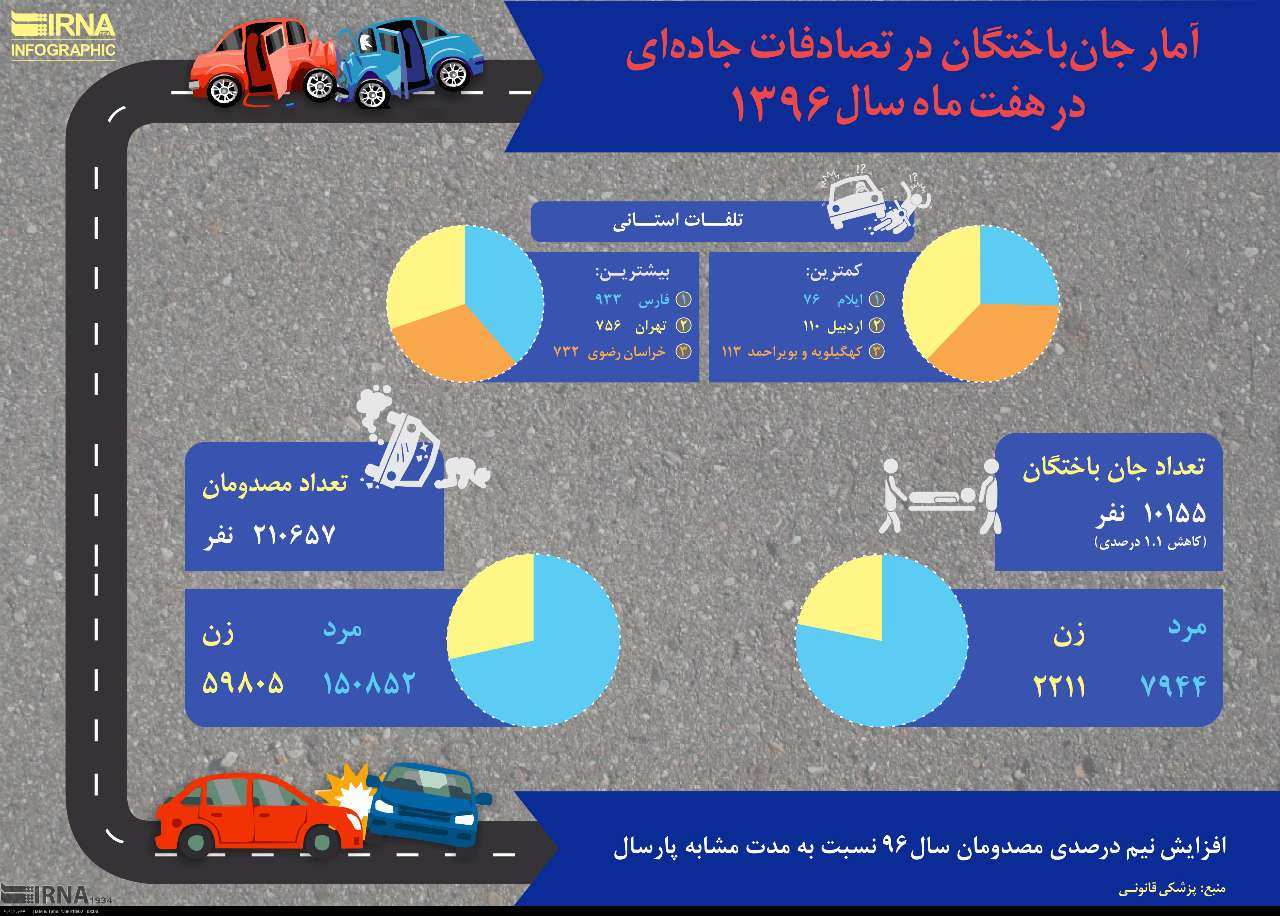 آمار جان باختگان تصادفات جادهای در هفت ماه سال 1396
