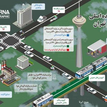 منابع آلاینده شهر تهران